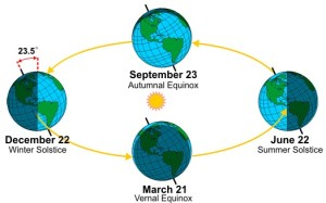 The seasons, equinoxes and solstices - pic via www.universetoday.com