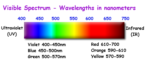 Fabulous diagram on the frequency of visible light - pic via http://images.tutorcircle.com